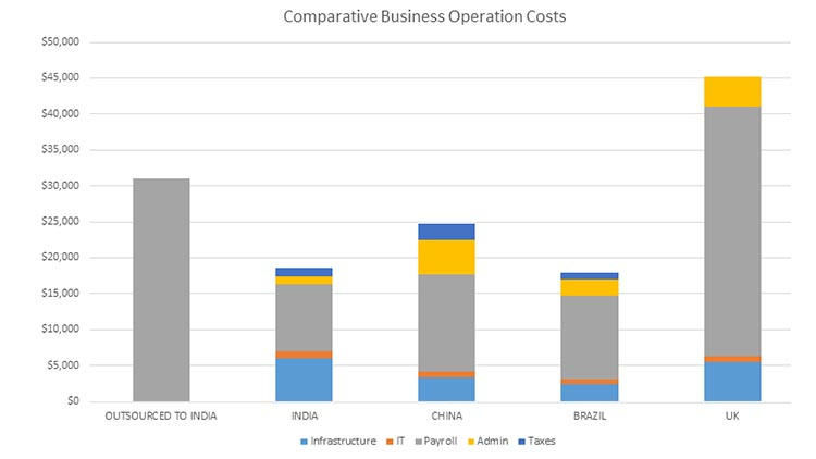 Comparison of operating costs in different countries
